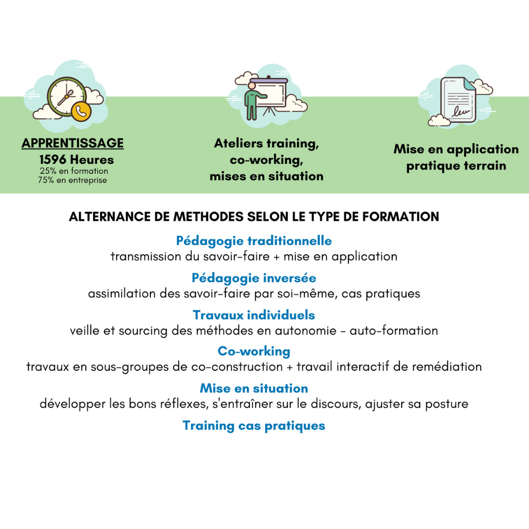 Méthodologie Formation alternance Business Developper BtoB BtoC
